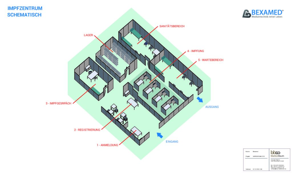 Schematischer Aufbau eines Impzentrums mit Grundriss von oben visualisiert.
